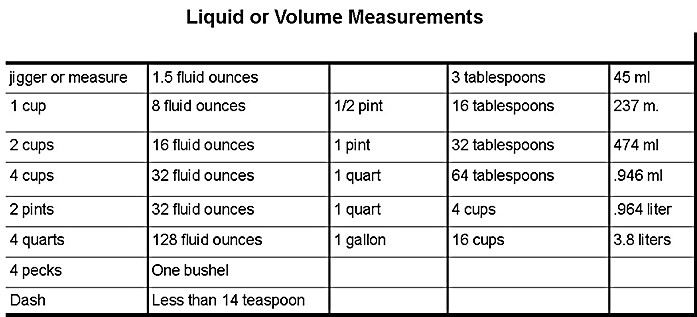 liquid volume conversion chart
